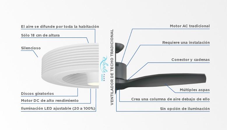 Comparación entre el ventilador Exhale y el ventilador con aspas