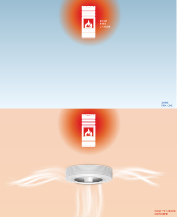 Exhale Fans balance air temperature
