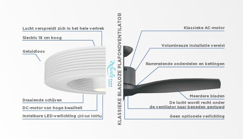 Vergelijking bladloze ventilator en bladenventilator