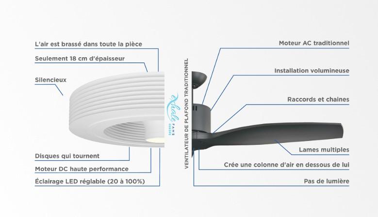 Comparatif du ventilateur Exhale et d'un ventilateur à pales