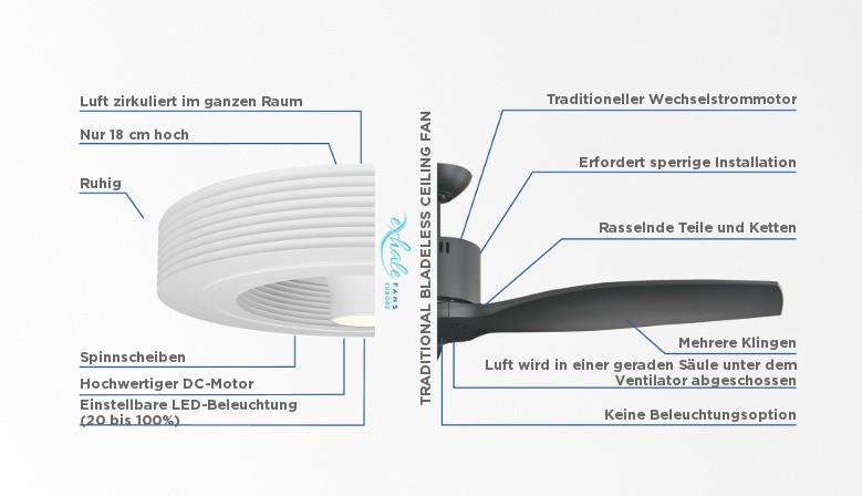 Vergleich zwischen Exhale Fan und Fan mit Klinge