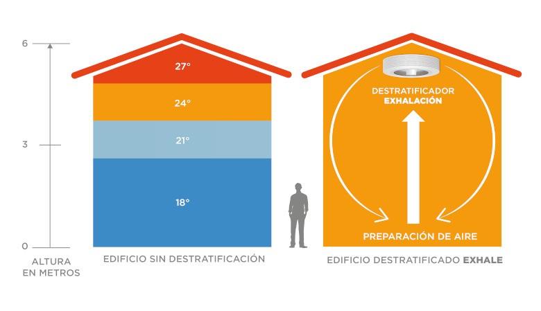ESP-schema-desestratificacion-del-aire-exhale-03