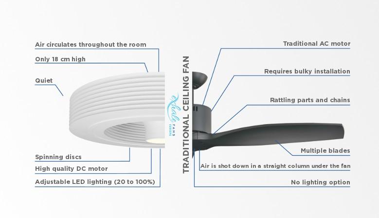 Comparison between Exhale fan and blade fan